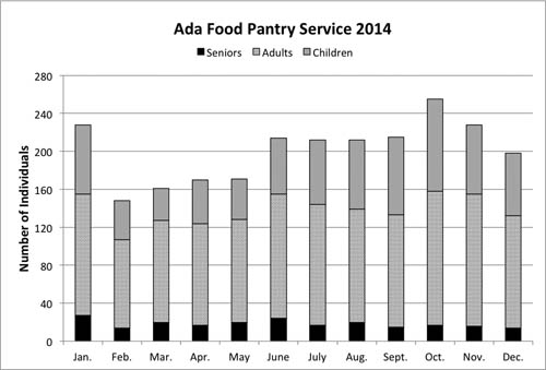 Year in review for Ada Food Pantry 2014